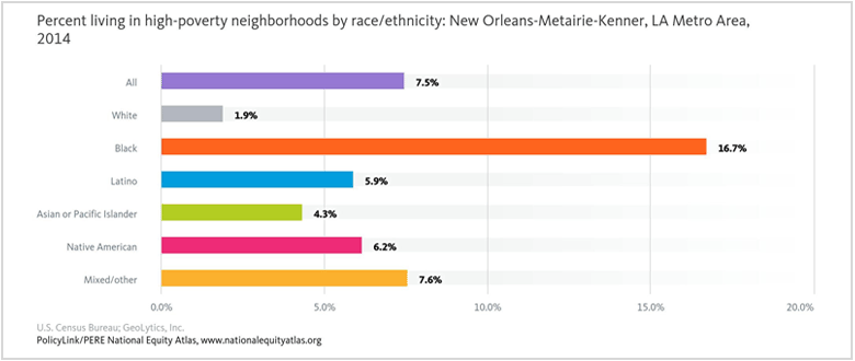 Latest posts policylink last year the city of new orleans and the housing authority of new orleans hano became one of the first of 20 jurisdictions to submit a joint assessment fandeluxe Gallery