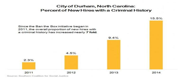 "Why ""Ban the Box"" Matters: Durham's Success Story"