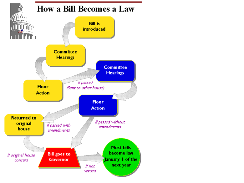 process essay - how bills become a law